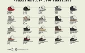 想知道2016年 Yeezy 的全部价格?看这里咯!