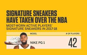 2017-18赛季,最受NBA球员青睐的签名鞋竟然是它?
